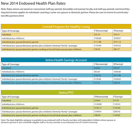 Health plan rates for 2014 Click to enlarge